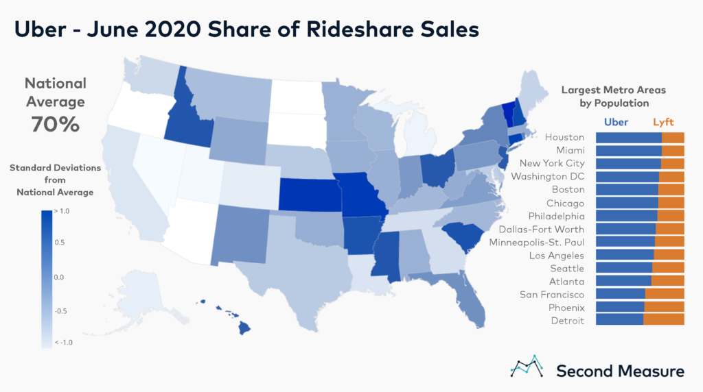 Uber Share of Rideshare Sales
